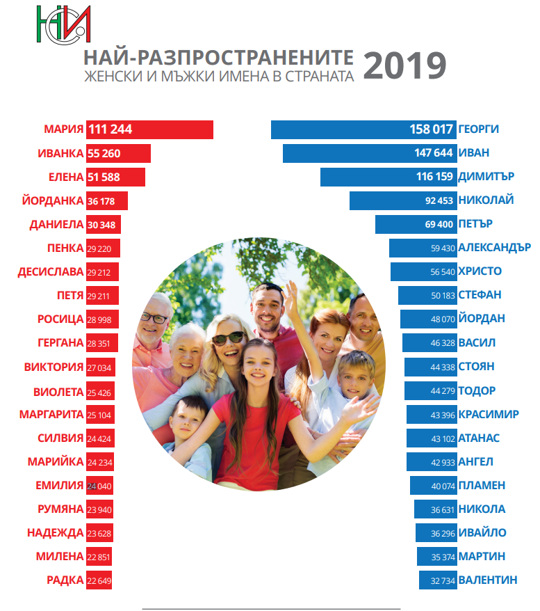 нси имена 2019