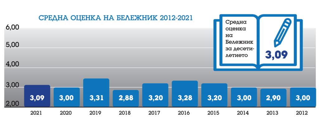 графика оценки по години