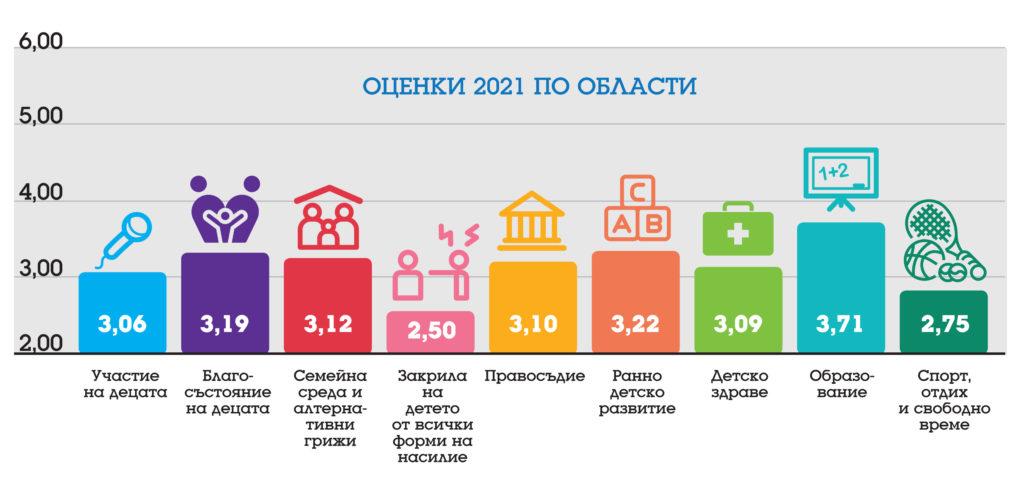 графики оценки по области 2021